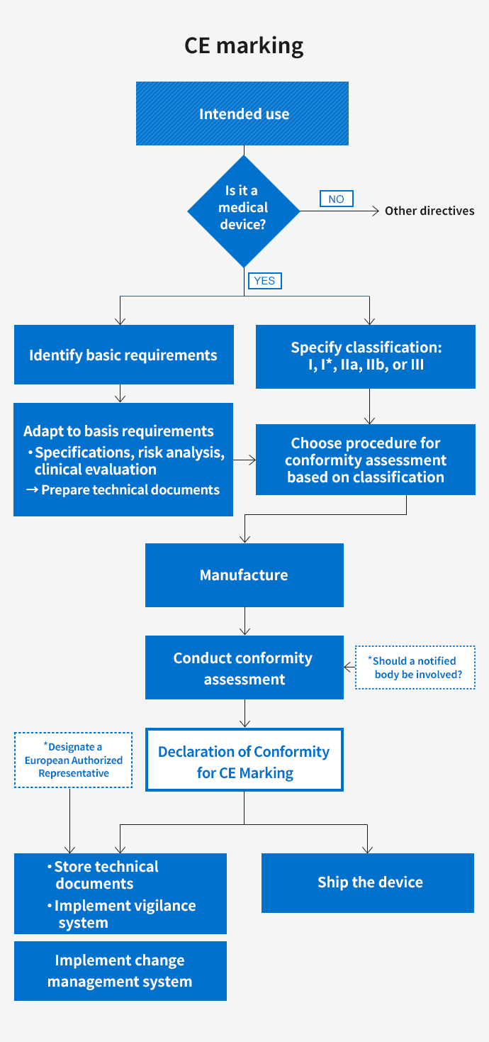 Workflow for complying with regulations related to CE marking