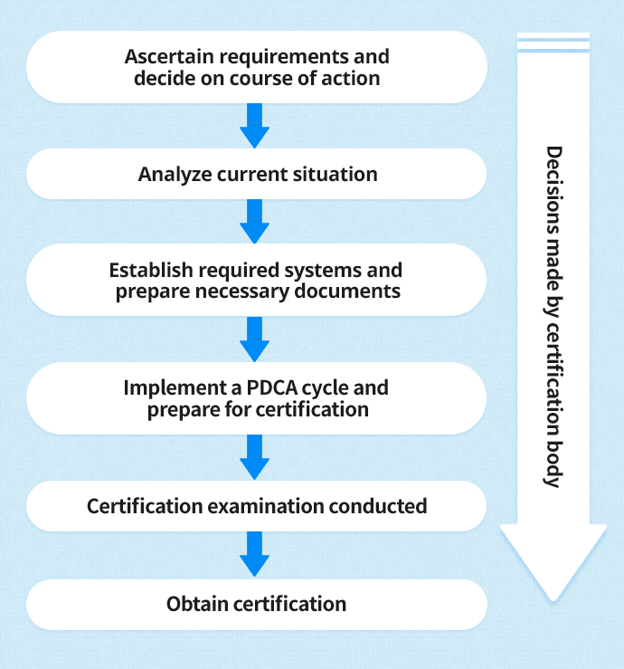 Consulting Services For Acquiring Iso 13485 Certification Total