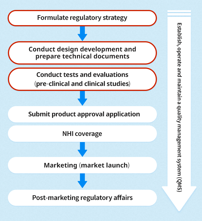 Marketing process for medical devices
